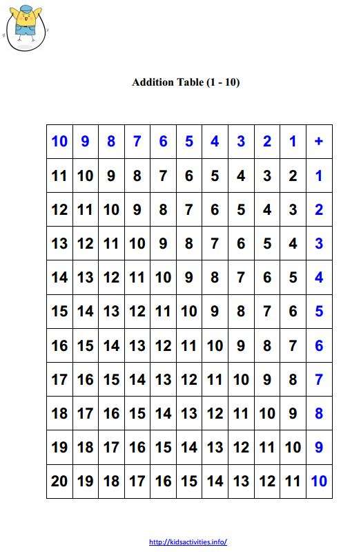 math worksheet : printable math worksheets for kindergarten addition and  : Subtraction Table Worksheet